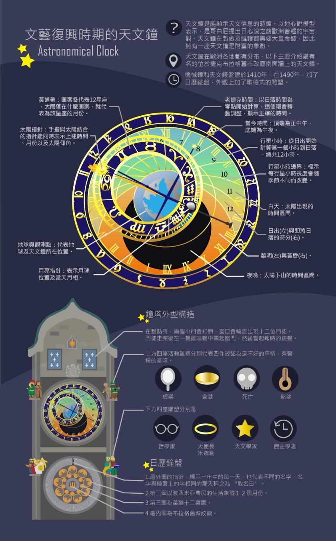圖1-李尚妤-文藝復興時期的天文鐘